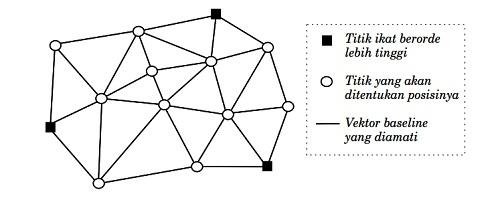 baseline diagram