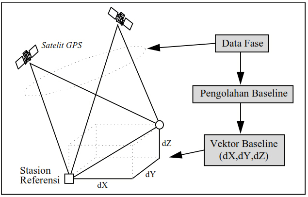 satelite coordinate of rtk