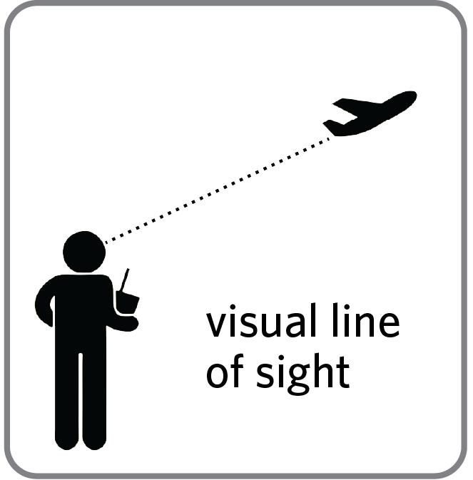 (Pastikan drone tetap terlihat saat diterbangkan / Gambar : phantompilots.com)