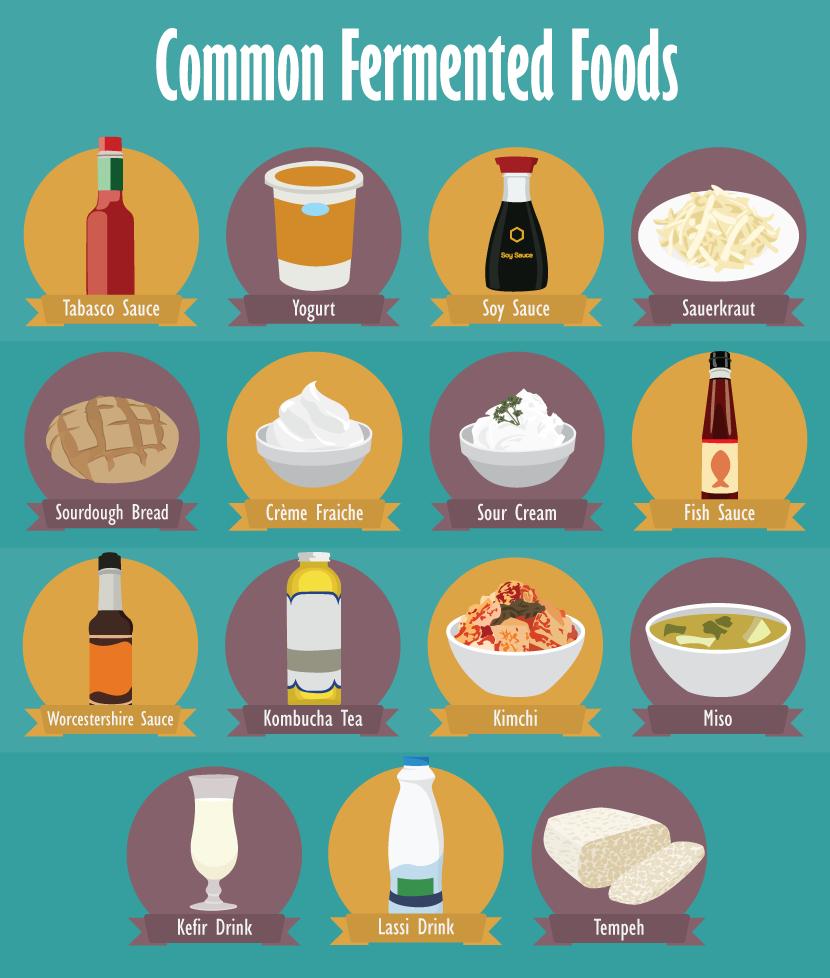 (Berbagai olahan yang dihasilkan dari fermentasi / Gambar : flix.com)